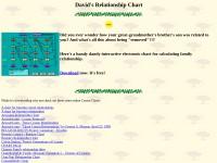 http://www.feliixplace.com/genealogy/relationship.html