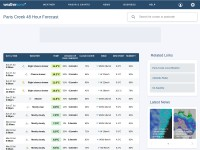 http://www.weatherzone.com.au/sa/central/paris-creek/detailed-forecast
